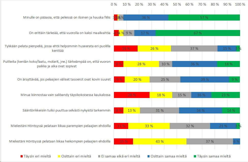 Miten samaa tai eri mieltä vastaajat olivat Höntsyn säbää/sählyä koskevien väittämien kanssa. Kaavio.